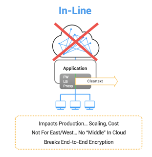 In-Line Decryption