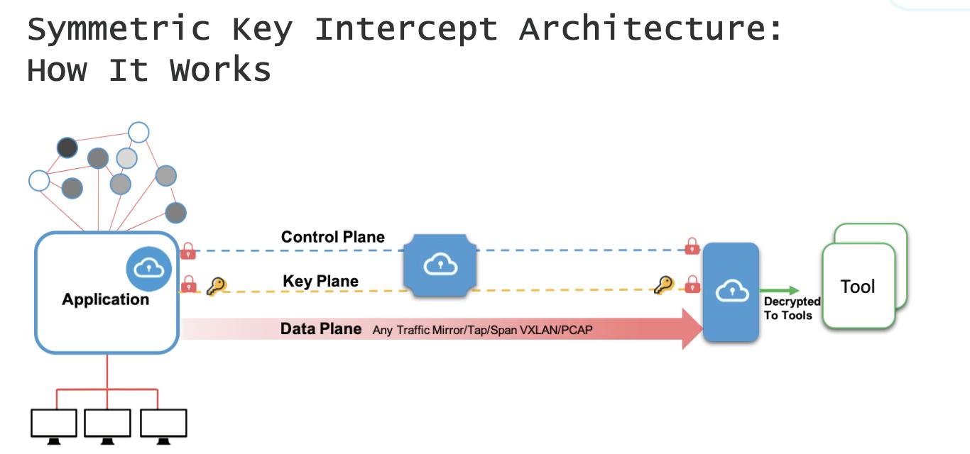 Symetric Key Intercept
